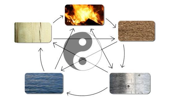 Vijf elementen